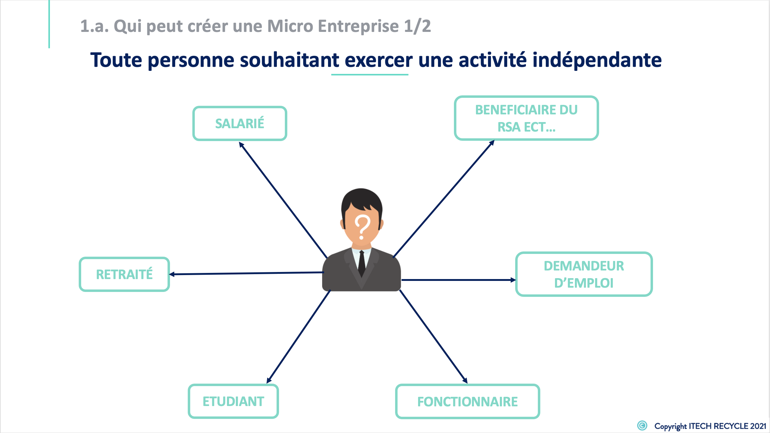 Formation creation micro entreprise 1