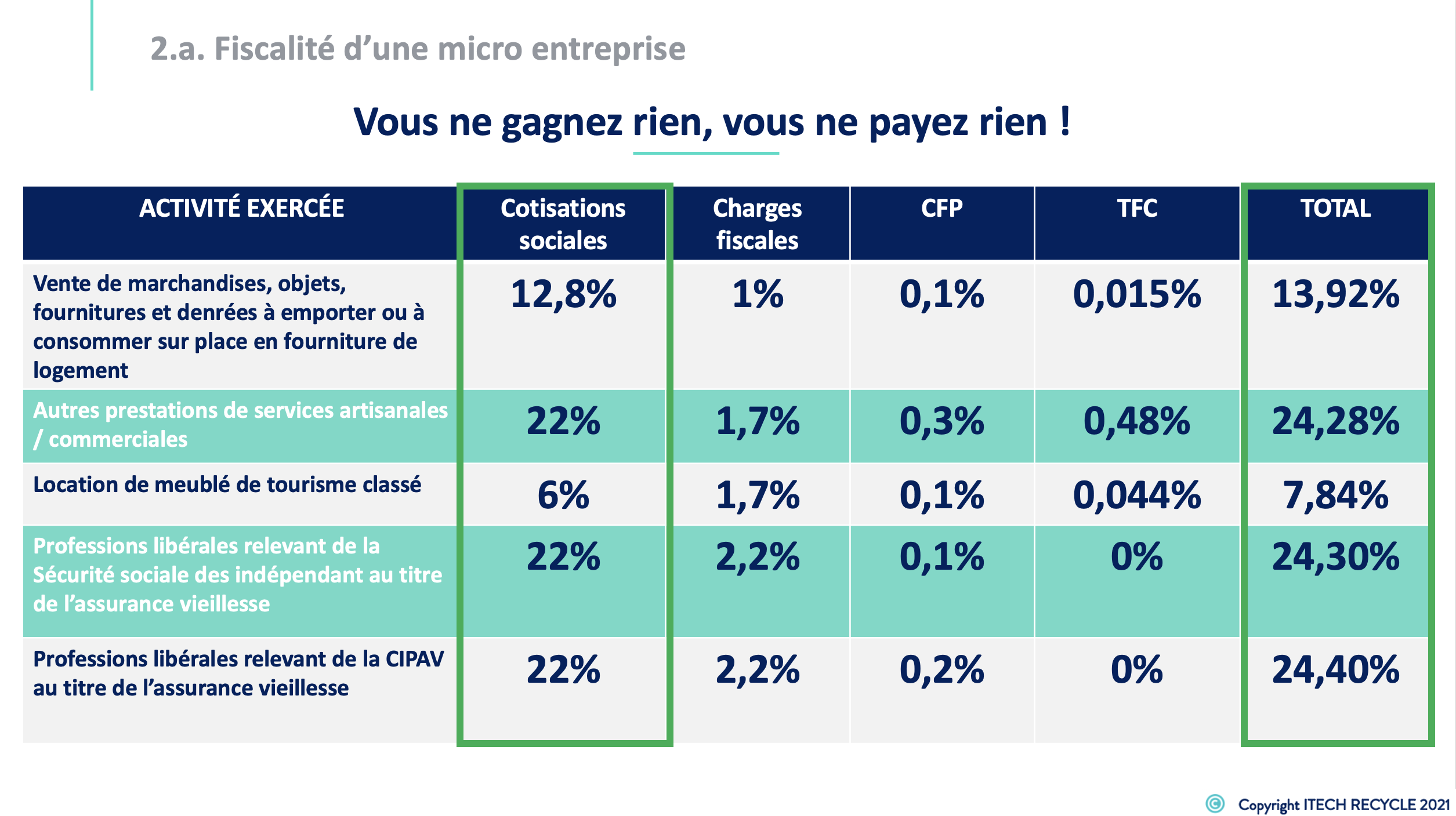 Formation creation micro entreprise 7