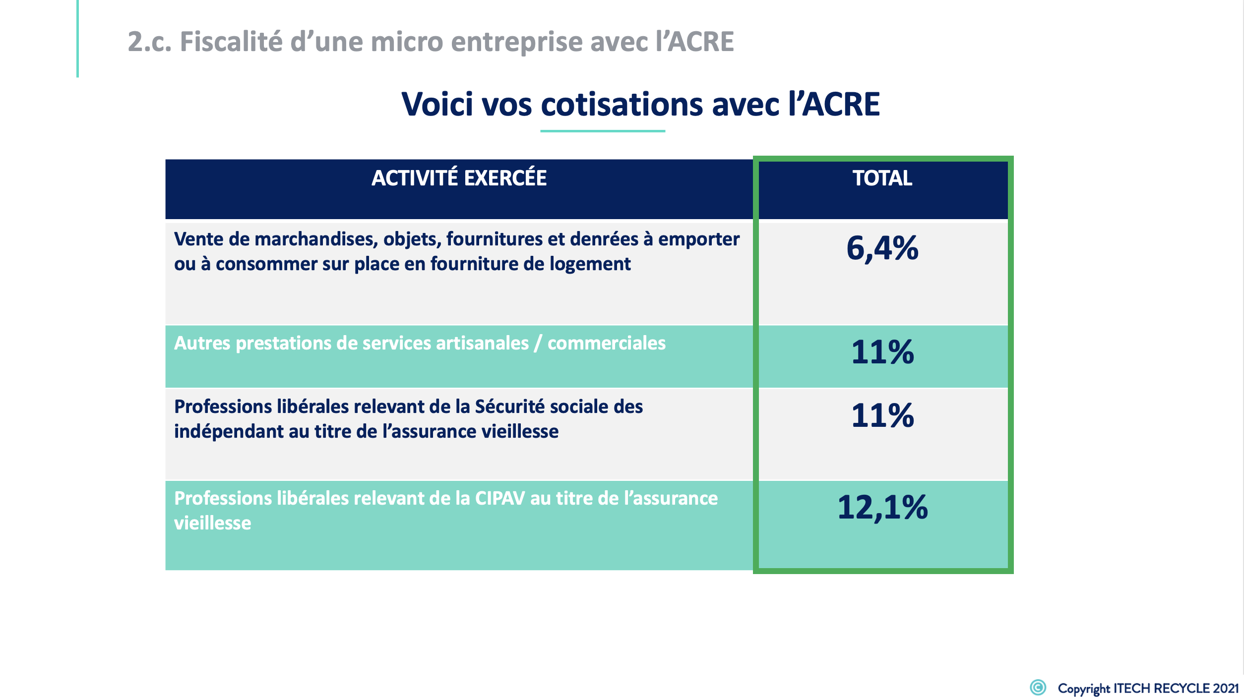 Formation creation micro entreprise 9